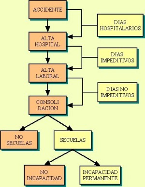 diagrama accidentes